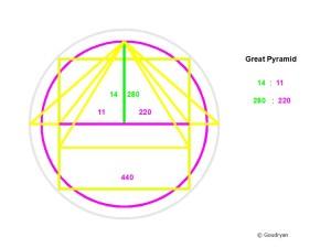 Pyramid basics